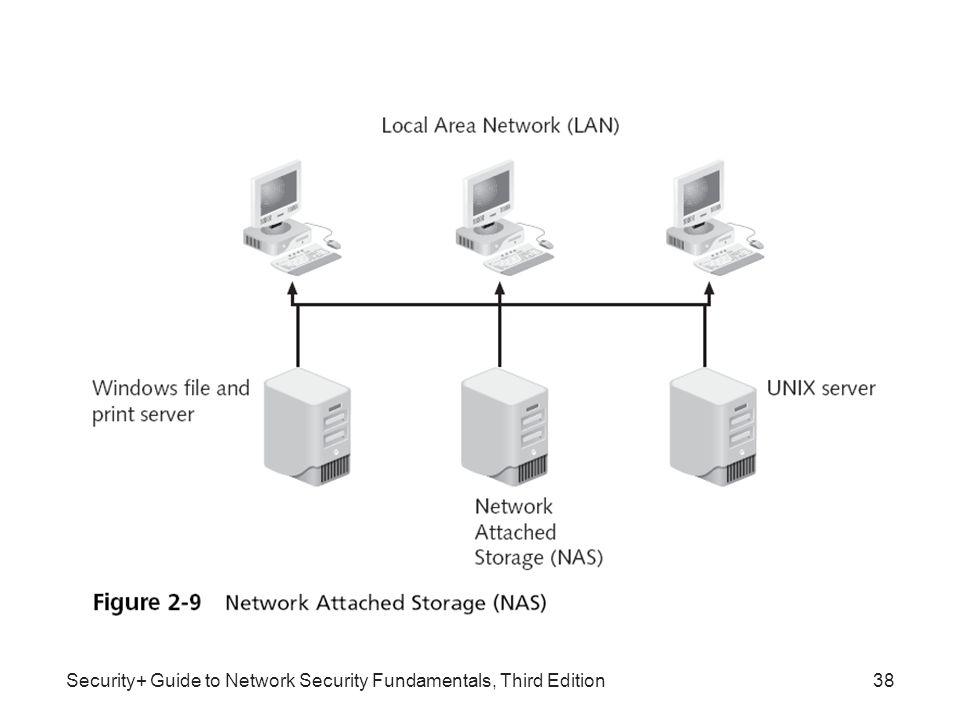 Security+ Guide to Network Security Fundamentals, Third Edition38
