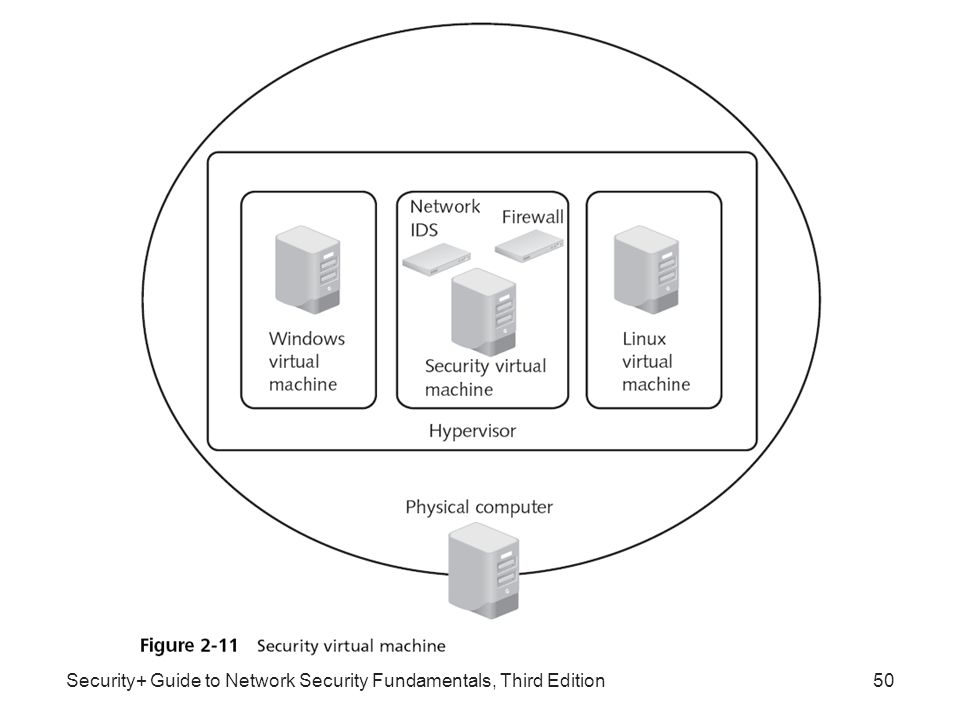 Security+ Guide to Network Security Fundamentals, Third Edition50