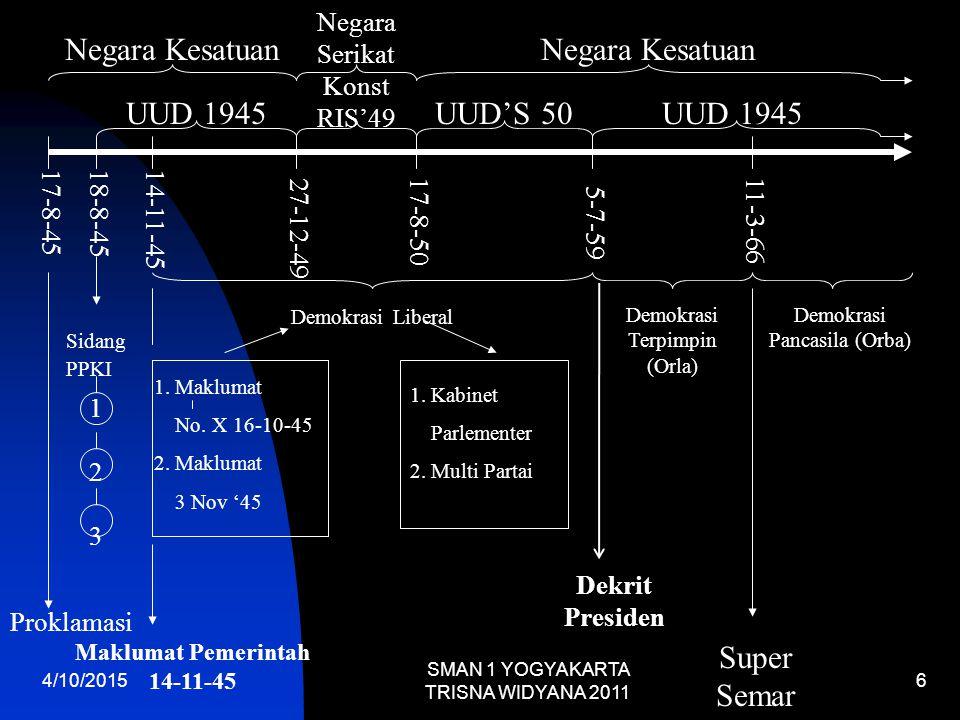 4/10/2015 SMAN 1 YOGYAKARTA TRISNA WIDYANA 2011 6 17-8-4518-8-45 Proklamasi Sidang PPKI 123123 14-11-45 1.