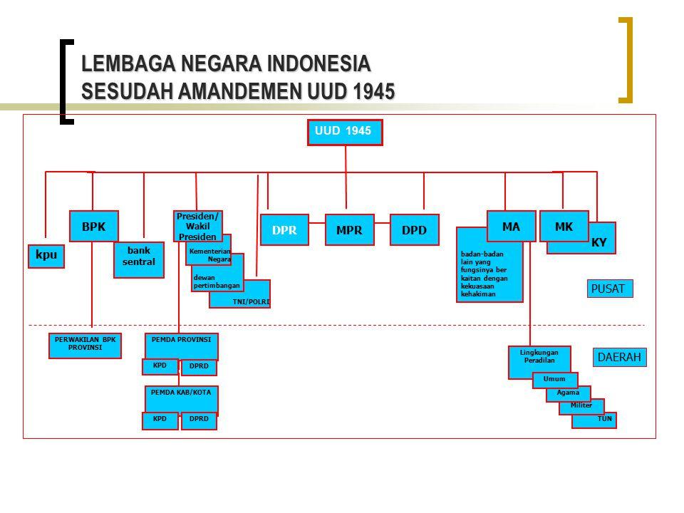 LEMBAGA NEGARA INDONESIA SESUDAH AMANDEMEN UUD 1945 kpu TNI/POLRI dewan pertimbangan badan-badan lain yang fungsinya ber kaitan dengan kekuasaan kehak