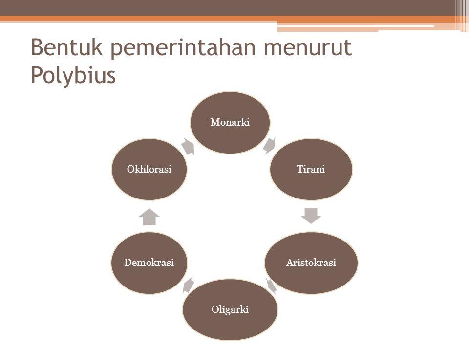 Bentuk pemerintahan menurut Aristoteles MonarkiTiraniAristokrasiPoliteaDemokrasi
