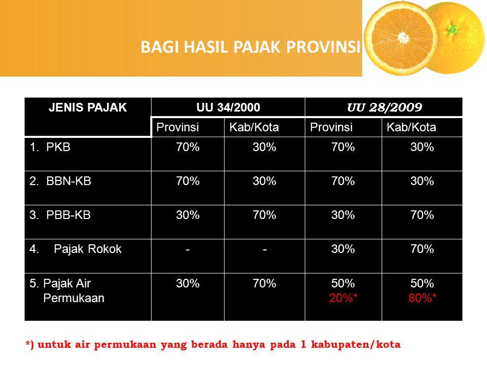 enny, 2008 JENIS PAJAKUU 34/2000 UU 28/2009 ProvinsiKab/KotaProvinsiKab/Kota 1. PKB70%30%70%30% 2. BBN-KB70%30%70%30% 3. PBB-KB30%70%30%70% 4.Pajak Ro