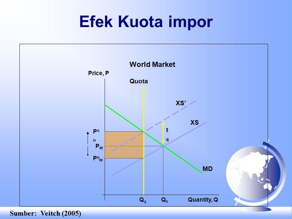 Efek Kuota impor Price, P Quantity, Q PWPW MD XS' tqtq Q0Q0 XS World Market PqHPqH QqQq Quota PqWPqW Sumber: Veitch (2005)