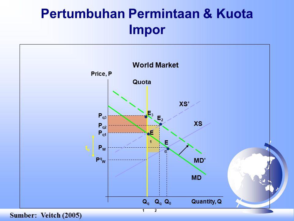 Pertumbuhan Permintaan & Kuota Impor Price, P Quantity, Q PWPW MD XS' Q0Q0 XS World Market P q1 Qq1Qq1 Quota PqWPqW MD' E0E0 tqtq E1E1 Qq2Qq2 P q2 E2E2 P q3 E3E3 Sumber: Veitch (2005)