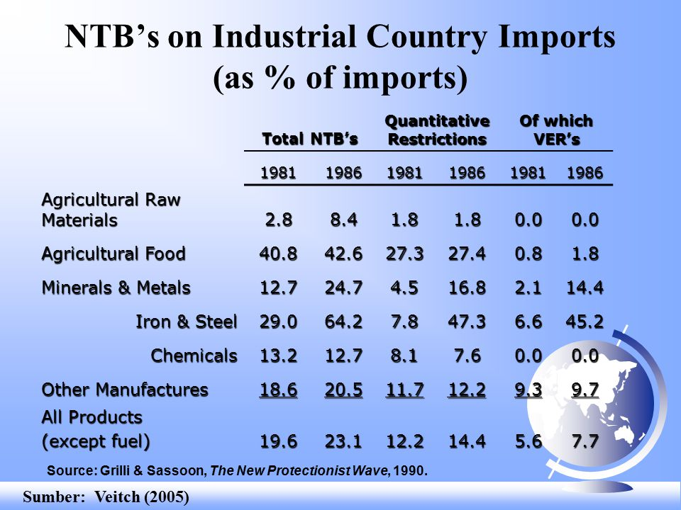 NTB's on Industrial Country Imports (as % of imports) Total NTB's Quantitative Restrictions Of which VER's 198119861981198619811986 Agricultural Raw M