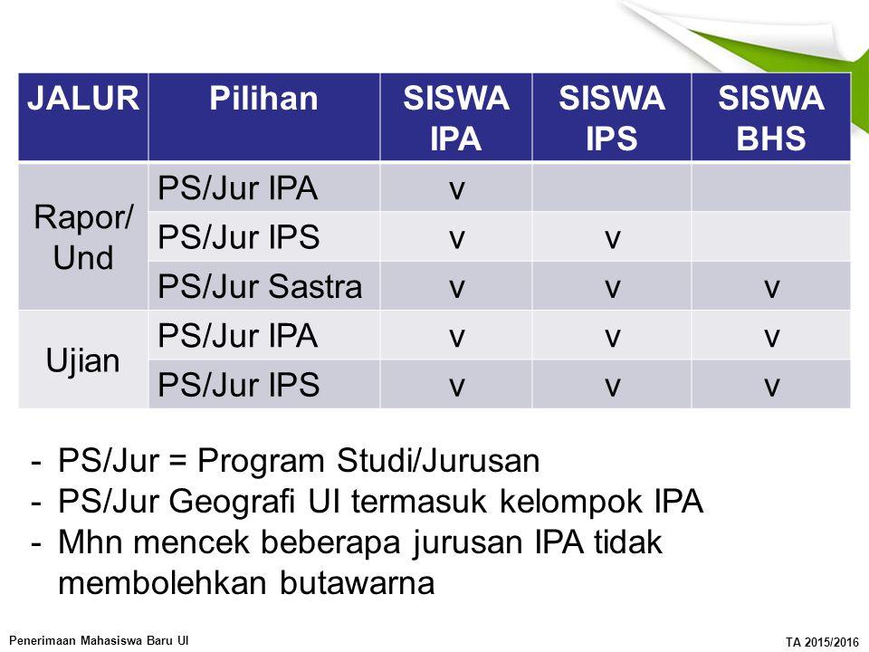 Penerimaan Mahasiswa Baru UI TA 2015/2016 JALURPilihanSISWA IPA SISWA IPS SISWA BHS Rapor/ Und PS/Jur IPAv PS/Jur IPSvv PS/Jur Sastravvv Ujian PS/Jur IPAvvv PS/Jur IPSvvv -PS/Jur = Program Studi/Jurusan -PS/Jur Geografi UI termasuk kelompok IPA -Mhn mencek beberapa jurusan IPA tidak membolehkan butawarna