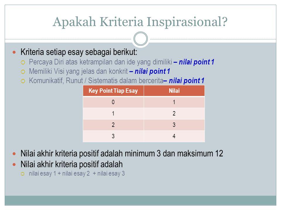 Apakah Kriteria Inspirasional? Kriteria setiap esay sebagai berikut:  Percaya Diri atas ketrampilan dan ide yang dimiliki – nilai point 1  Memiliki