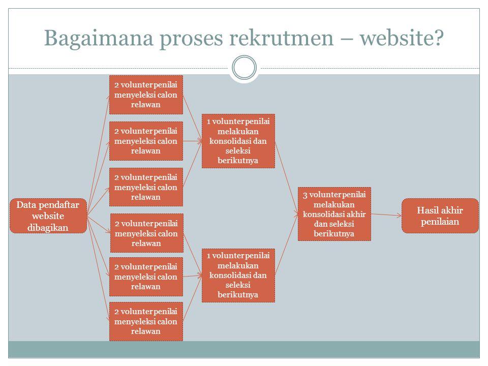 Bagaimana proses rekrutmen – website.