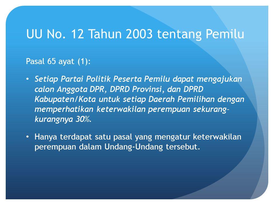 UU No. 12 Tahun 2003 tentang Pemilu Pasal 65 ayat (1): Setiap Partai Politik Peserta Pemilu dapat mengajukan calon Anggota DPR, DPRD Provinsi, dan DPR