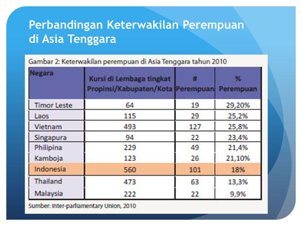 Perbandingan Keterwakilan Perempuan di Asia Tenggara
