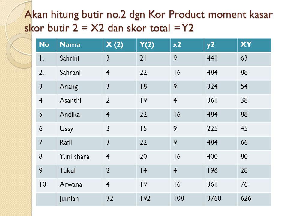 Akan hitung butir no.2 dgn Kor Product moment kasar skor butir 2 = X2 dan skor total = Y2 NoNamaX (2)Y(2)x2y2XY 1.Sahrini321944163 2.Sahrani4221648488