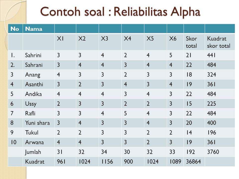 Contoh soal : Reliabilitas Alpha NoNama X1X2X3X4X5X6Skor total Kuadrat skor total 1.Sahrini33424521441 2.Sahrani34434422484 3Anang43323318324 4Asanthi