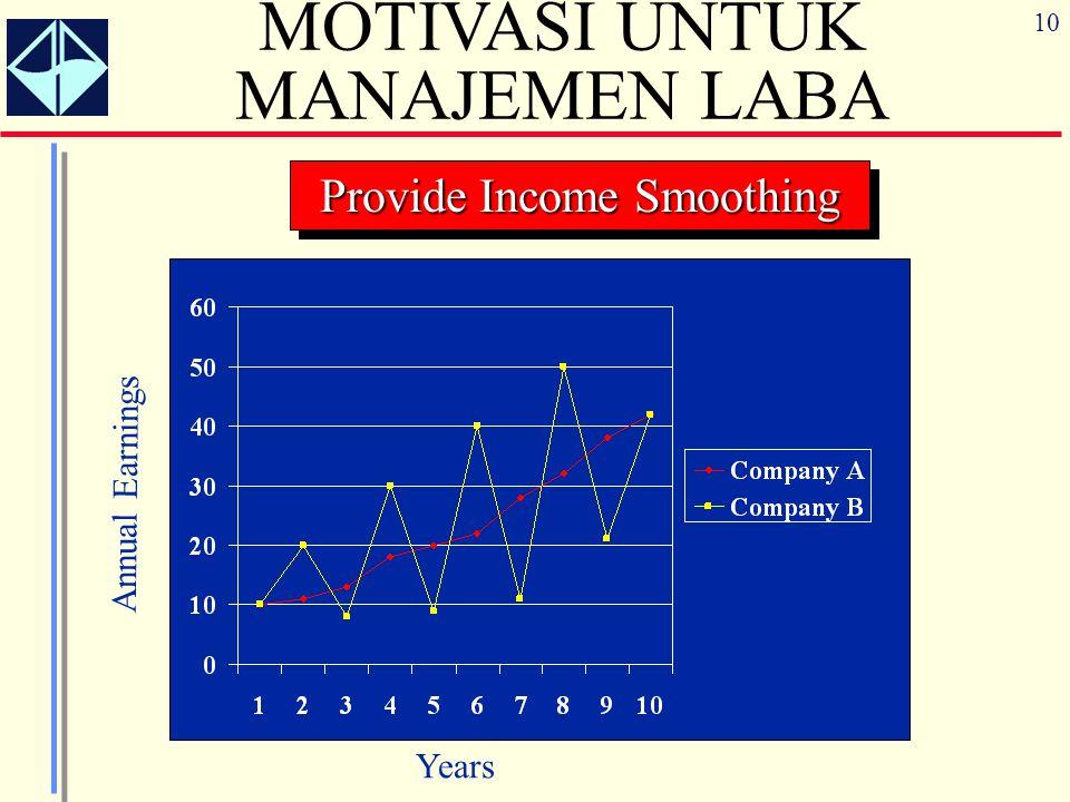 10 MOTIVASI UNTUK MANAJEMEN LABA Provide Income Smoothing Years Annual Earnings