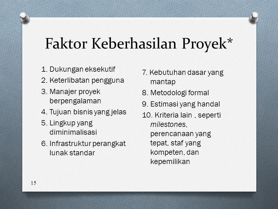 15 Faktor Keberhasilan Proyek* 1.Dukungan eksekutif 2.