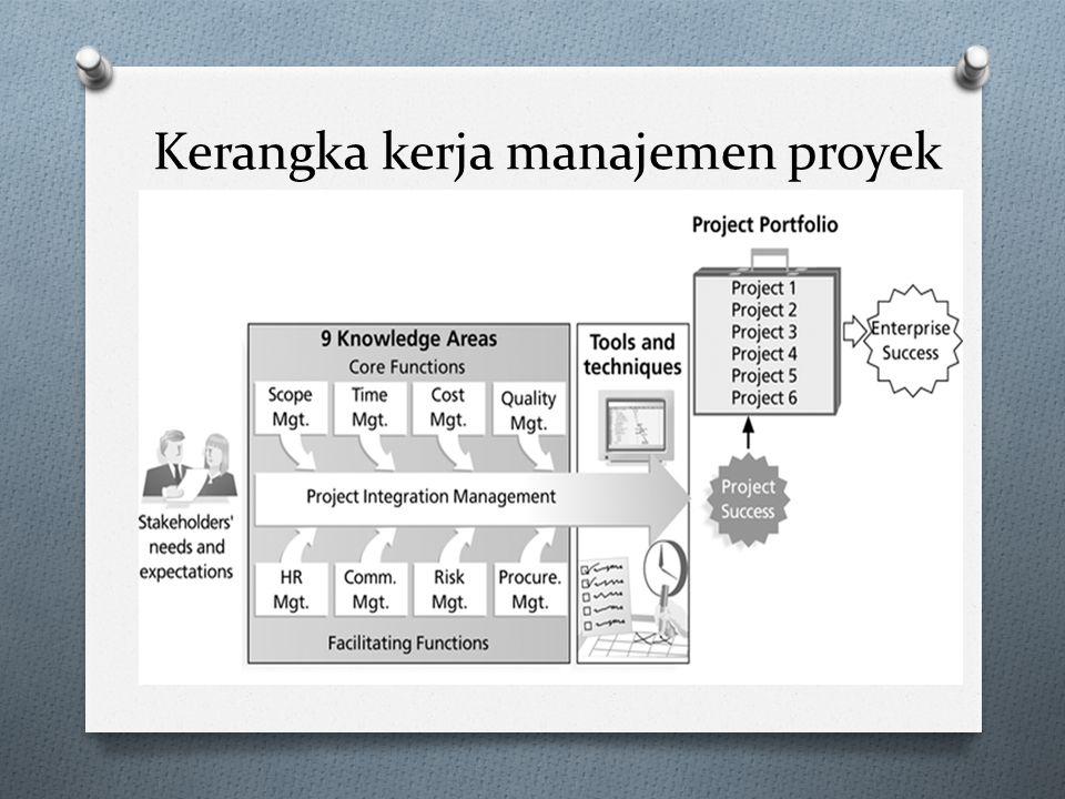 Tujuan / manfaat manajemen proyek O Kendali yang lebih baik dalam finansial, fisik, dan SDM.