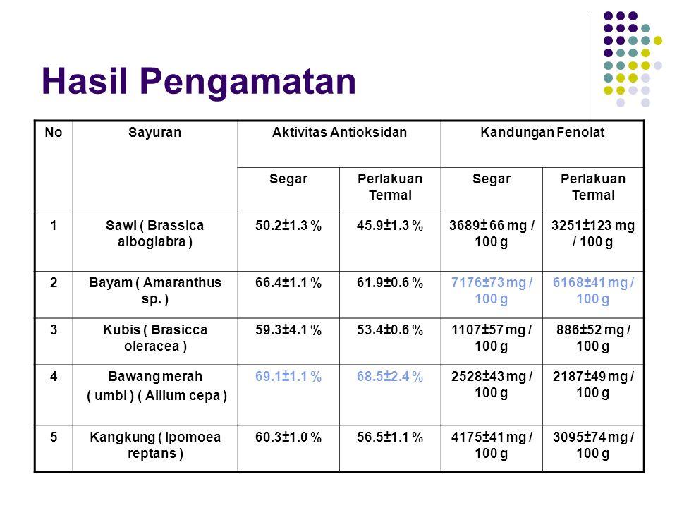 Hasil Pengamatan NoSayuranAktivitas AntioksidanKandungan Fenolat SegarPerlakuan Termal SegarPerlakuan Termal 1Sawi ( Brassica alboglabra ) 50.2±1.3 %45.9±1.3 %3689± 66 mg / 100 g 3251±123 mg / 100 g 2Bayam ( Amaranthus sp.
