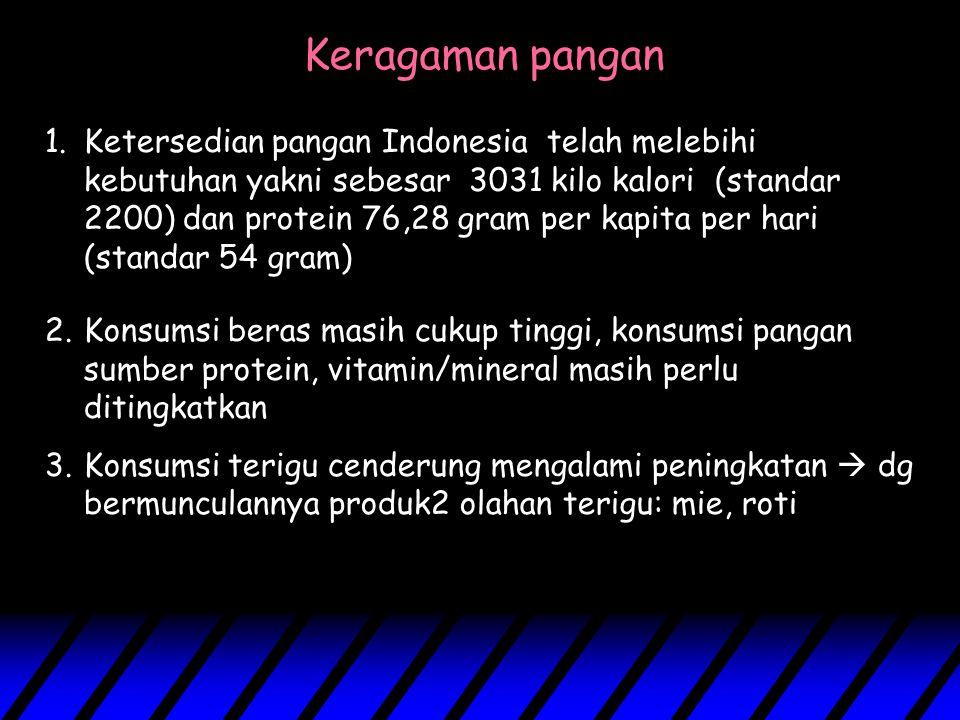 Keragaman pangan 1.Ketersedian pangan Indonesia telah melebihi kebutuhan yakni sebesar 3031 kilo kalori (standar 2200) dan protein 76,28 gram per kapi