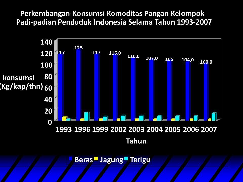 Keragaman pangan 1.Ketersedian pangan Indonesia telah melebihi kebutuhan yakni sebesar 3031 kilo kalori (standar 2200) dan protein 76,28 gram per kapita per hari (standar 54 gram) 2.Konsumsi beras masih cukup tinggi, konsumsi pangan sumber protein, vitamin/mineral masih perlu ditingkatkan 3.Konsumsi terigu cenderung mengalami peningkatan  dg bermunculannya produk2 olahan terigu: mie, roti