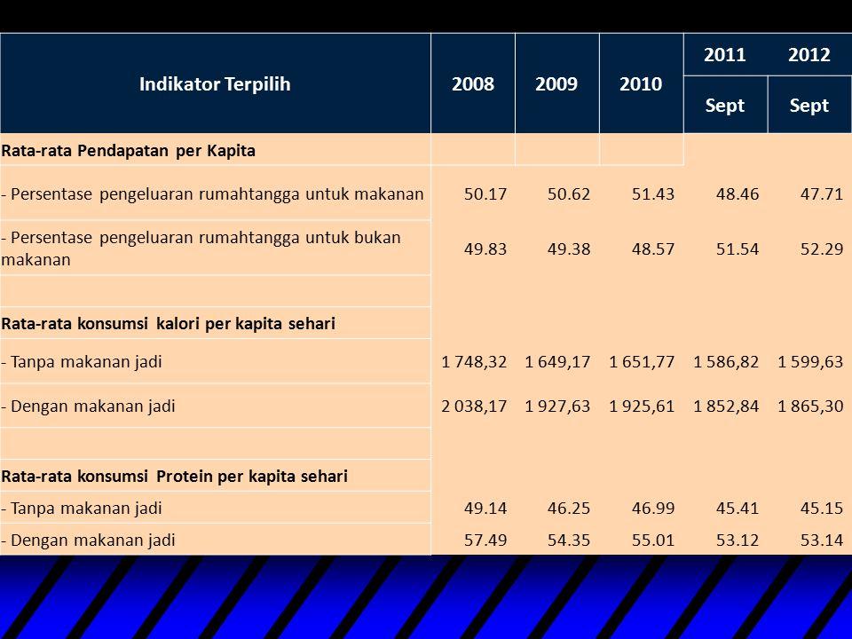 Indikator Terpilih200820092010 20112012 Sept Rata-rata Pendapatan per Kapita - Persentase pengeluaran rumahtangga untuk makanan 50.17 50.62 51.43 48.4