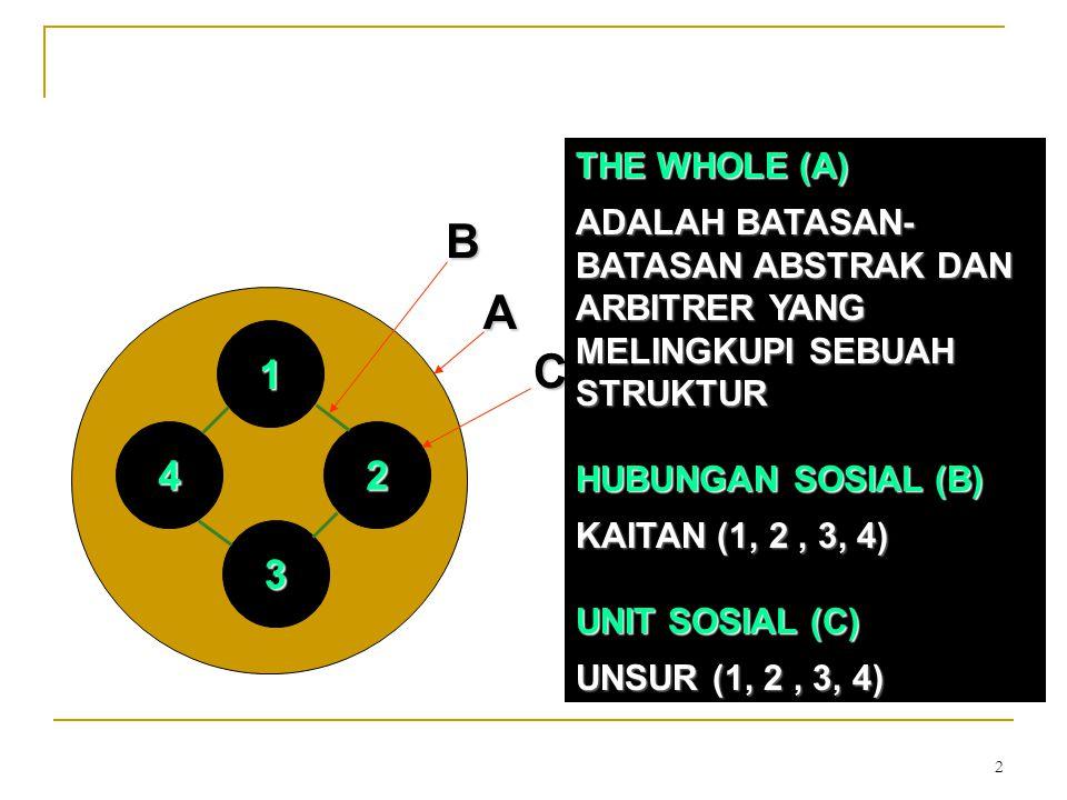 2 42 1 3BA C THE WHOLE (A) ADALAH BATASAN- BATASAN ABSTRAK DAN ARBITRER YANG MELINGKUPI SEBUAH STRUKTUR HUBUNGAN SOSIAL (B) KAITAN (1, 2, 3, 4) UNIT S