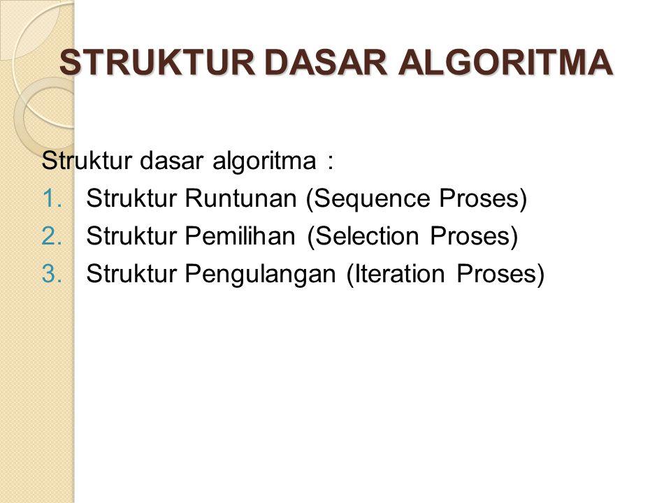 STRUKTUR DASAR ALGORITMA Struktur dasar algoritma : 1.Struktur Runtunan (Sequence Proses) 2.Struktur Pemilihan (Selection Proses) 3.Struktur Pengulangan (Iteration Proses)