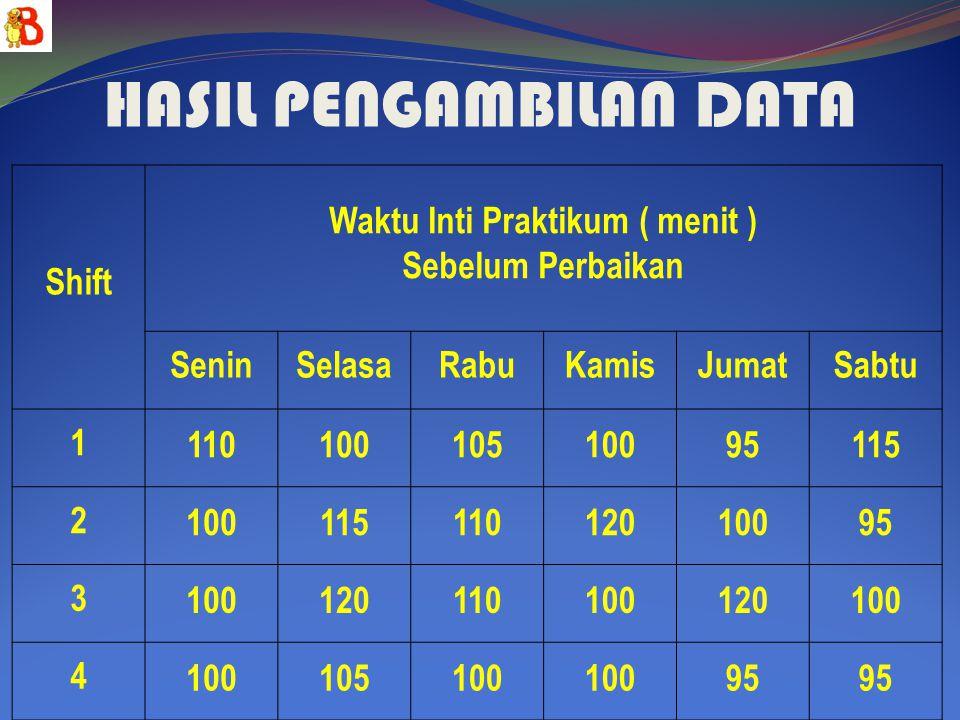 JUDUL Menurunkan Waktu Inti Praktek Pada Praktikum Fisika Dasar II Modul Resonansi Listrik Dari 120 menit menjadi 30 menit