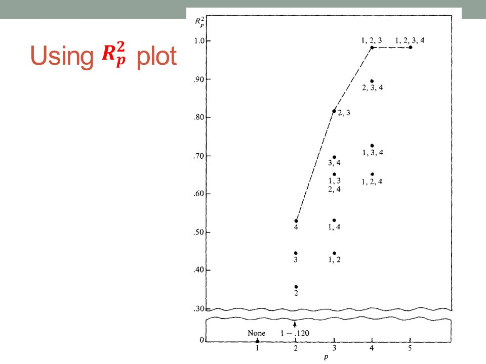 Using plot