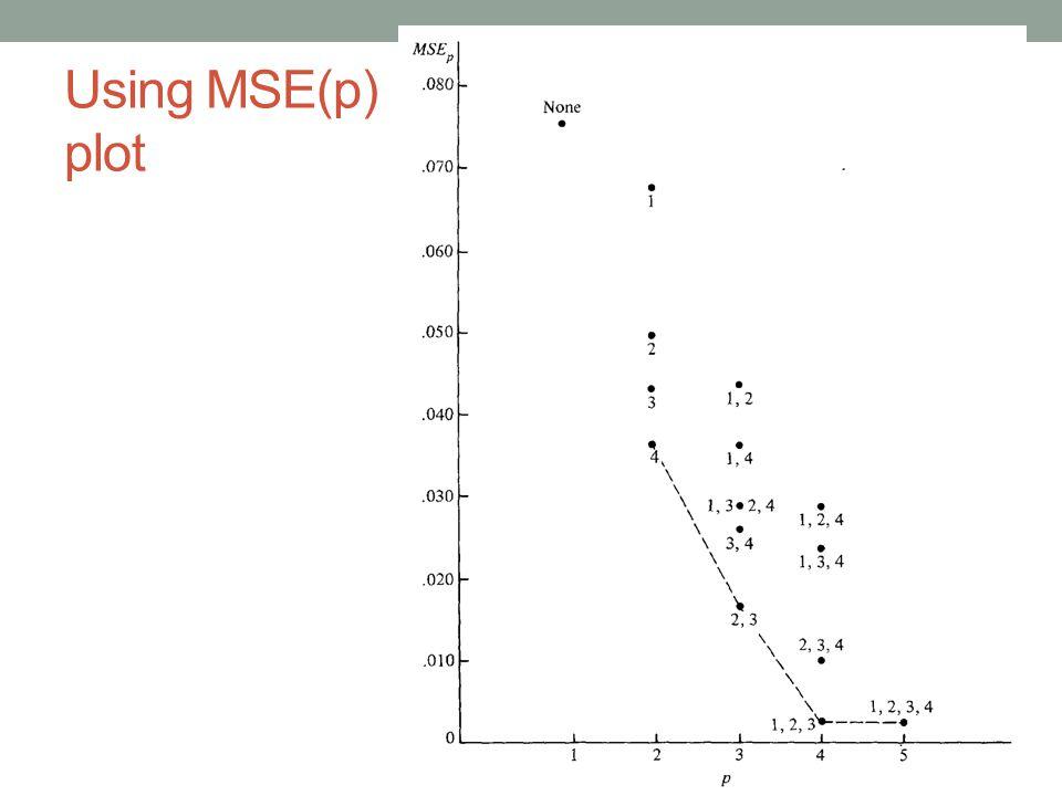 Using MSE(p) plot