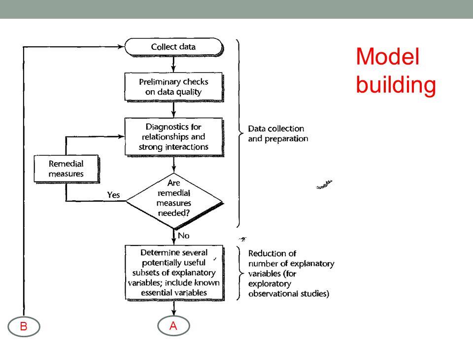 Model building A B