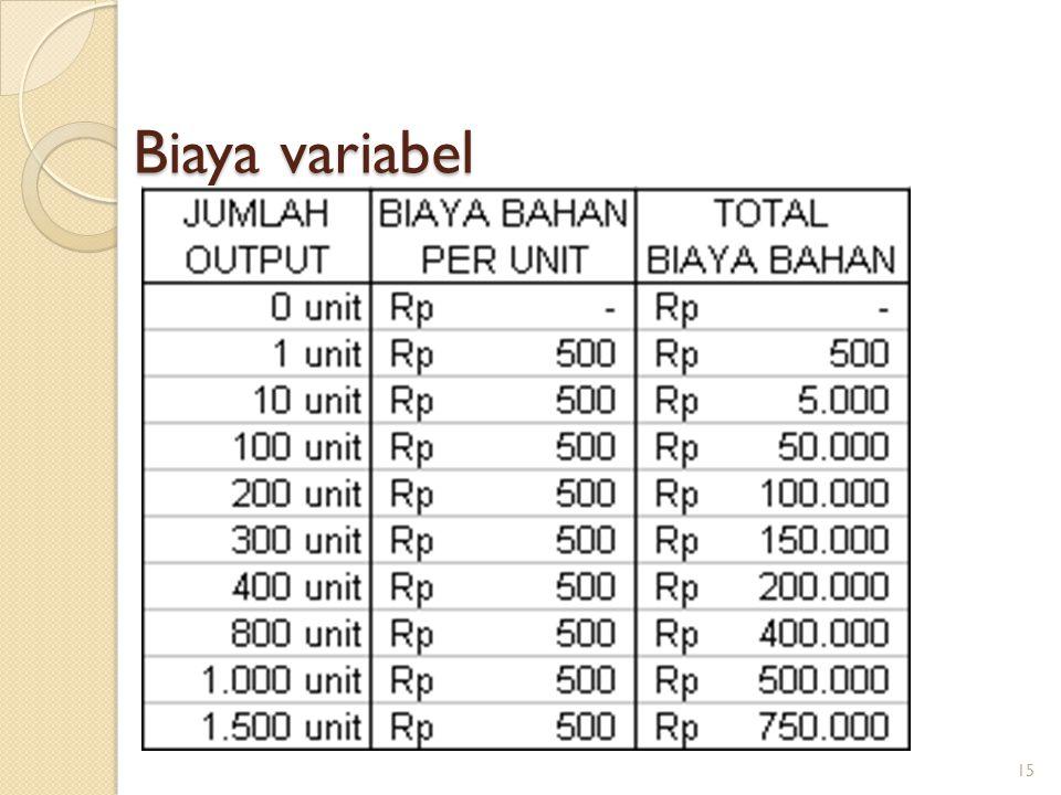 Biaya variabel 15