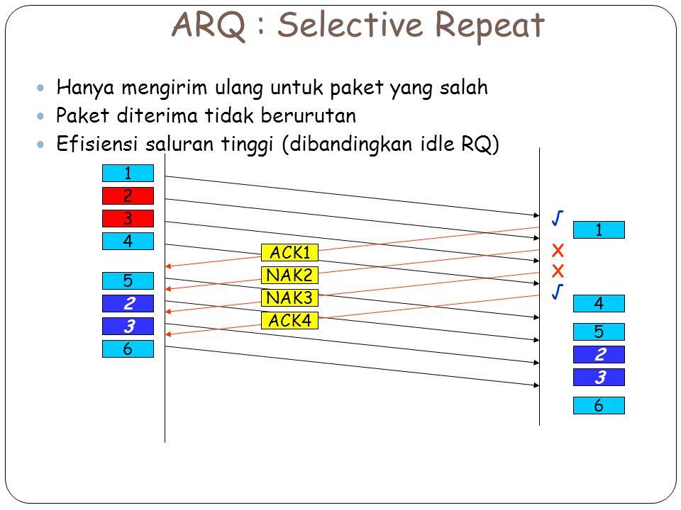 5 2 3 6 ARQ : Selective Repeat Hanya mengirim ulang untuk paket yang salah Paket diterima tidak berurutan Efisiensi saluran tinggi (dibandingkan idle RQ) 1 √XX√√XX√ 2 NAK2 3 4 NAK3 ACK4 ACK1 1 4 5 2 3 6