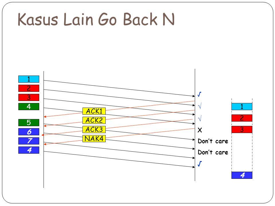 5 6 7 4 Kasus Lain Go Back N 1 √ X Don't care √ 2 ACK2 3 4 ACK1 1 4 ACK3 NAK4 2 3