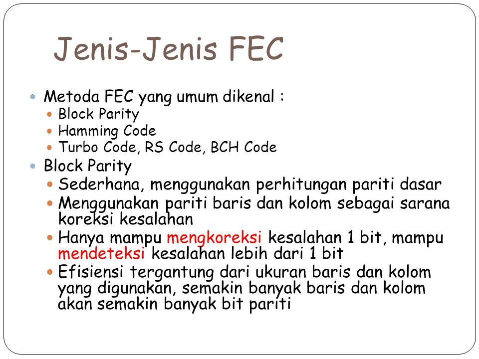 Jenis-Jenis FEC Metoda FEC yang umum dikenal : Block Parity Hamming Code Turbo Code, RS Code, BCH Code Block Parity Sederhana, menggunakan perhitungan