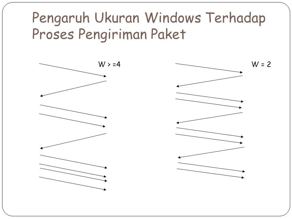 W = 2W > =4 Pengaruh Ukuran Windows Terhadap Proses Pengiriman Paket