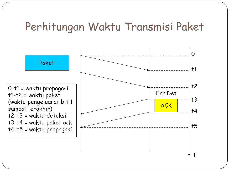 Perhitungan Waktu Transmisi Paket Paket Err Det ACK t 0 t1 t2 t3 t4 t5 0-t1 = waktu propagasi t1-t2 = waktu paket (waktu pengeluaran bit 1 sampai terakhir) t2-t3 = waktu deteksi t3-t4 = waktu paket ack t4-t5 = waktu propagasi