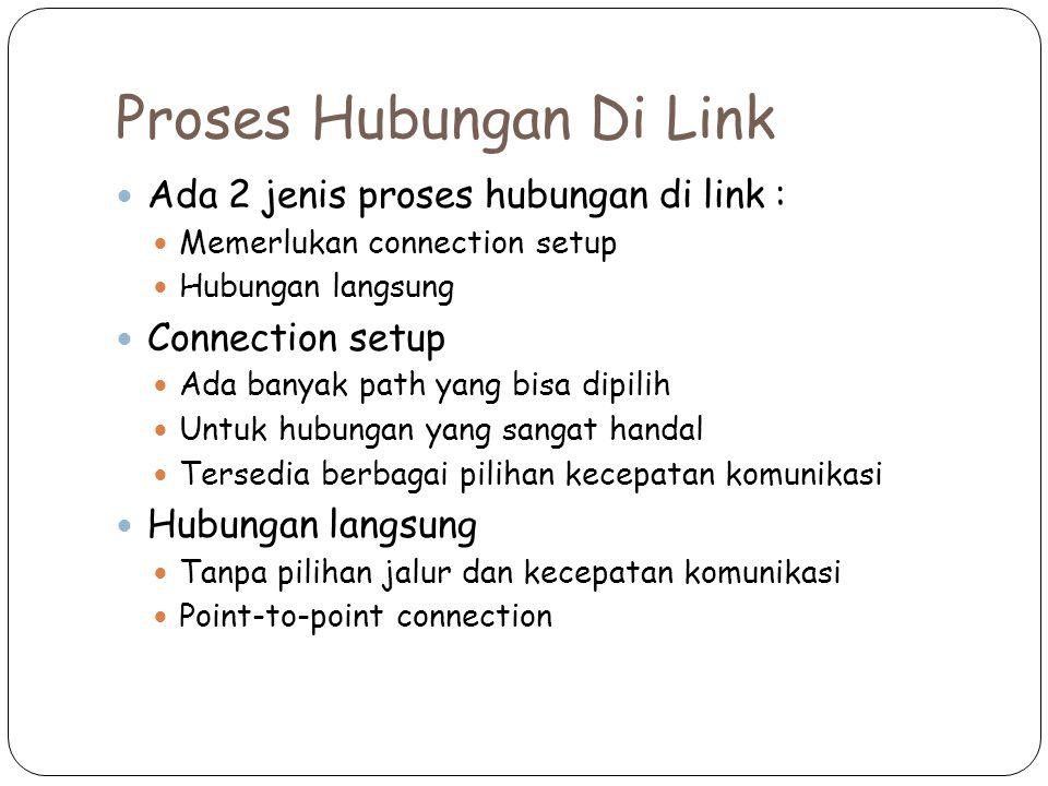 Proses Hubungan Di Link Ada 2 jenis proses hubungan di link : Memerlukan connection setup Hubungan langsung Connection setup Ada banyak path yang bisa dipilih Untuk hubungan yang sangat handal Tersedia berbagai pilihan kecepatan komunikasi Hubungan langsung Tanpa pilihan jalur dan kecepatan komunikasi Point-to-point connection
