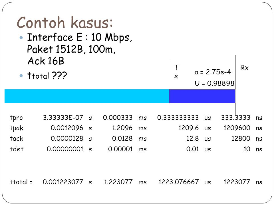 Contoh kasus: Interface E : 10 Mbps, Paket 1512B, 100m, Ack 16B t total ??? tpro3.33333E-07s0.000333ms0.333333333us333.3333ns tpak0.0012096s1.2096ms12