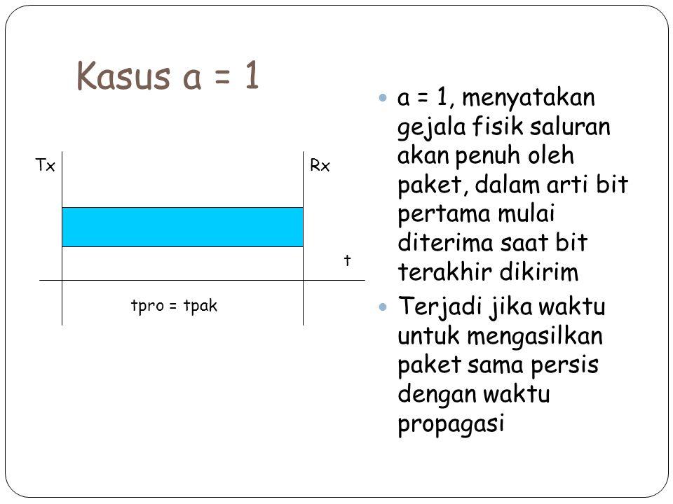 Kasus a = 1 a = 1, menyatakan gejala fisik saluran akan penuh oleh paket, dalam arti bit pertama mulai diterima saat bit terakhir dikirim Terjadi jika waktu untuk mengasilkan paket sama persis dengan waktu propagasi t tpro = tpak TxRx