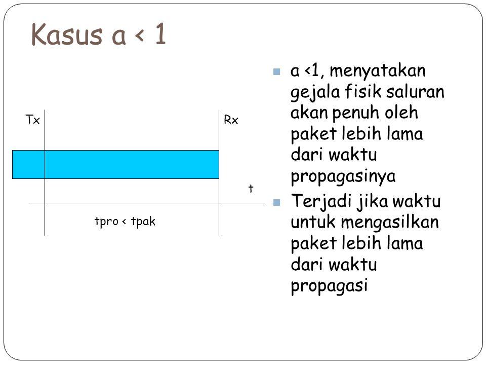 Kasus a < 1 a <1, menyatakan gejala fisik saluran akan penuh oleh paket lebih lama dari waktu propagasinya Terjadi jika waktu untuk mengasilkan paket lebih lama dari waktu propagasi t tpro < tpak TxRx