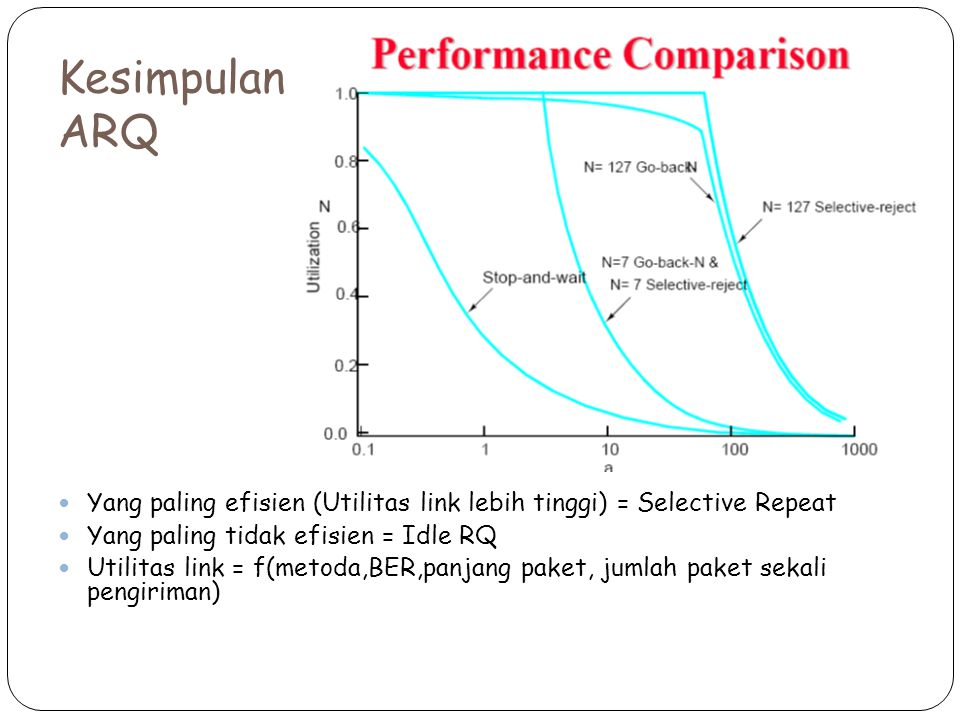 Kesimpulan ARQ Yang paling efisien (Utilitas link lebih tinggi) = Selective Repeat Yang paling tidak efisien = Idle RQ Utilitas link = f(metoda,BER,panjang paket, jumlah paket sekali pengiriman)