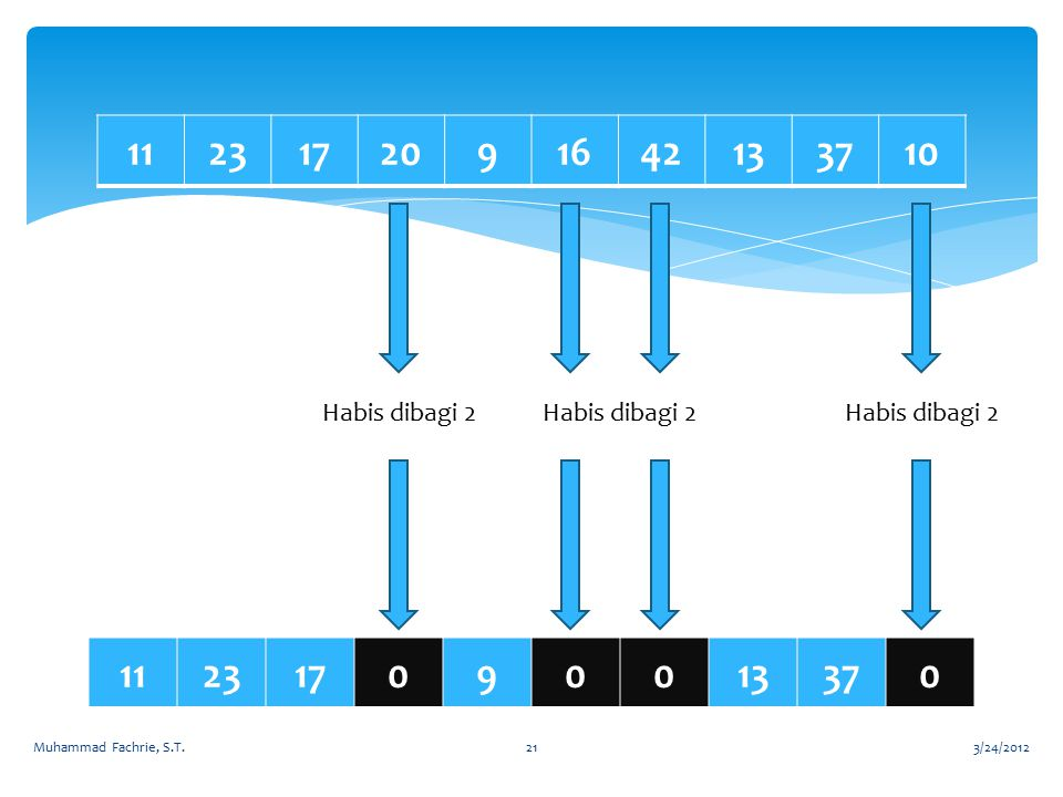 3/24/2012Muhammad Fachrie, S.T.21 1123172091642133710 112317090013370 Habis dibagi 2