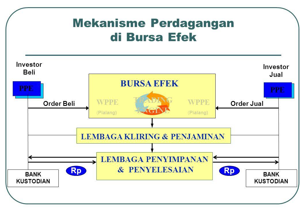 Mekanisme Perdagangan di Bursa Efek TRADING ENGINE BURSA EFEK WPPE (Pialang) LEMBAGA KLIRING & PENJAMINAN LEMBAGA PENYIMPANAN & PENYELESAIAN BANK KUSTODIAN BANK KUSTODIAN PPE Order BeliOrder Jual Investor Beli Investor Jual WPPE (Pialang) PPE Rp