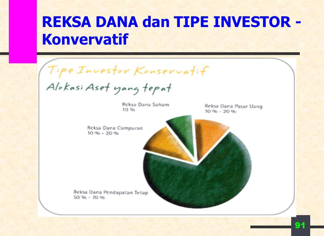 91 REKSA DANA dan TIPE INVESTOR - Konvervatif