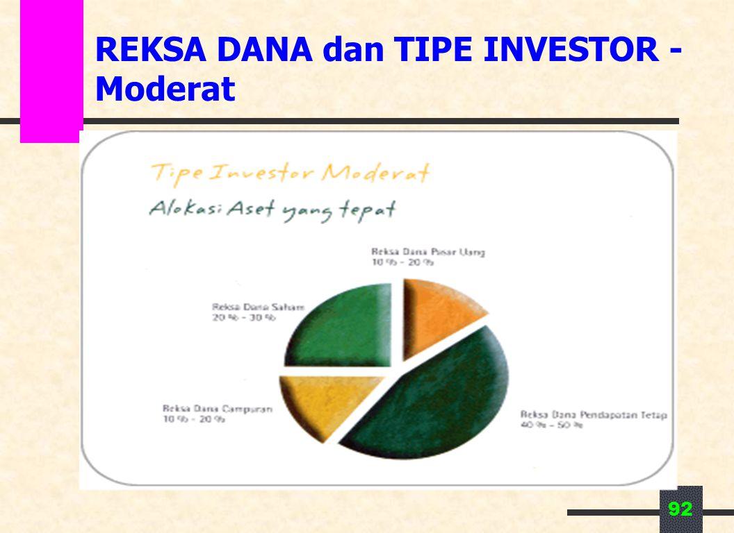 92 REKSA DANA dan TIPE INVESTOR - Moderat