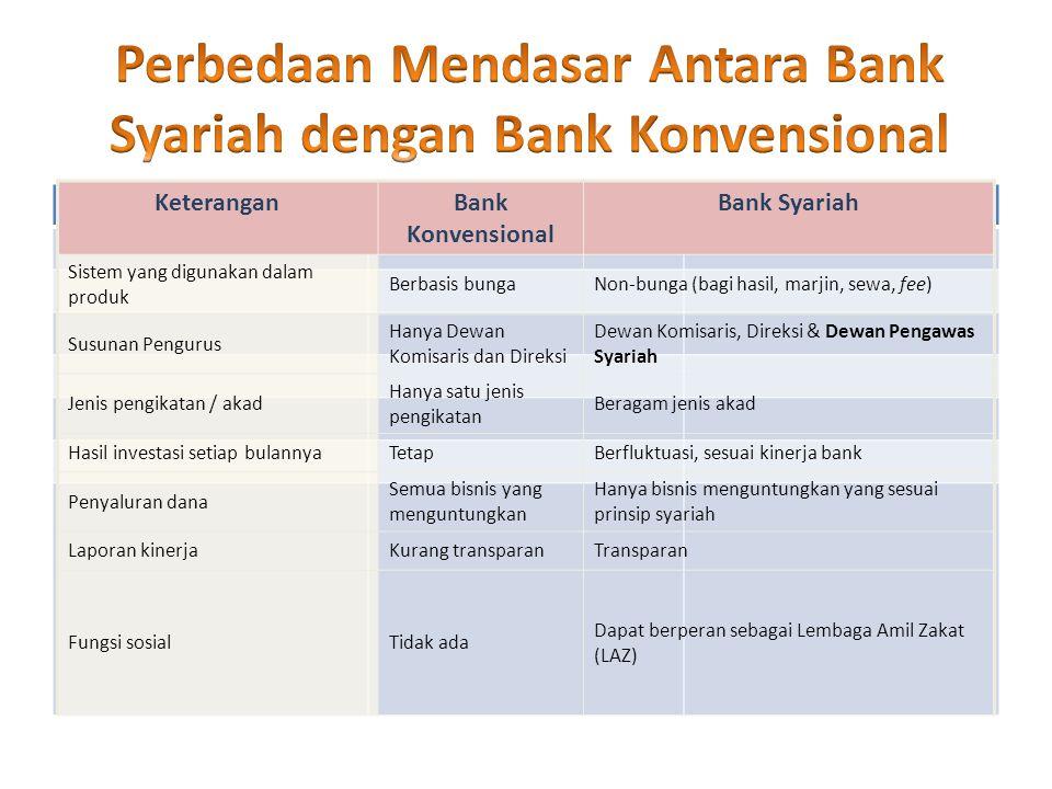 KeteranganBank Konvensional Bank Syariah Sistem yang digunakan dalam produk Berbasis bungaNon-bunga (bagi hasil, marjin, sewa, fee) Susunan Pengurus H