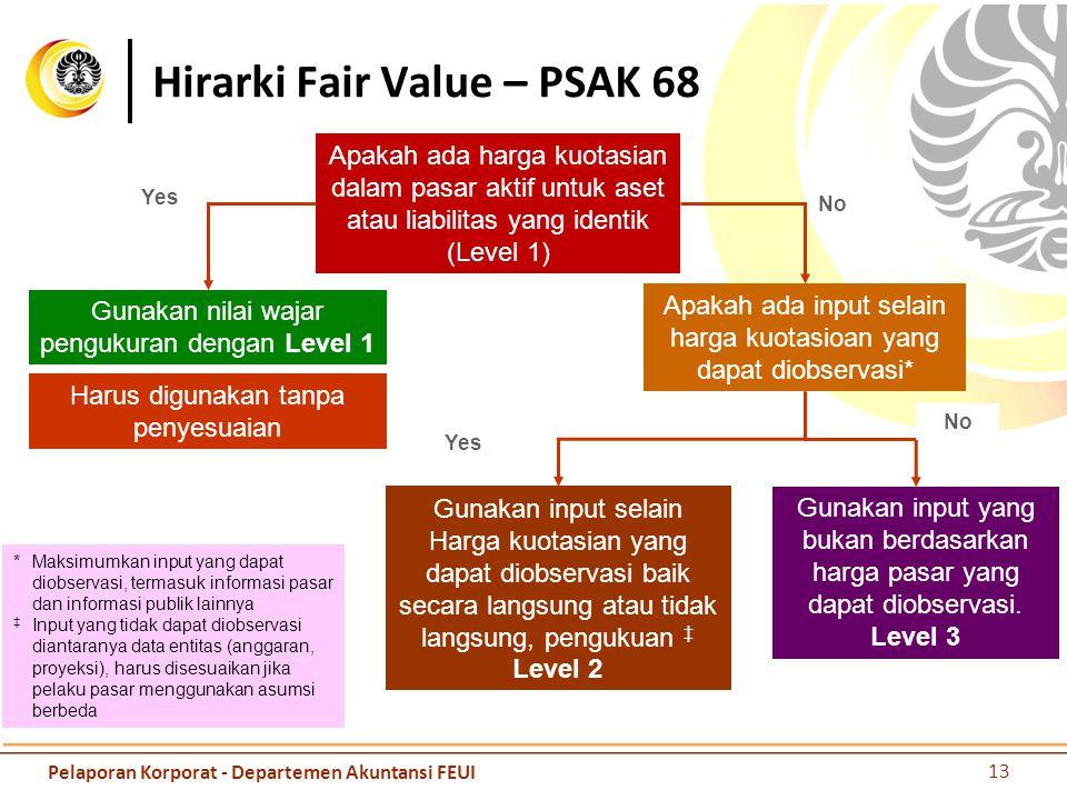 13 Pelaporan Korporat - Departemen Akuntansi FEUI Hirarki Fair Value – PSAK 68 Apakah ada harga kuotasian dalam pasar aktif untuk aset atau liabilitas