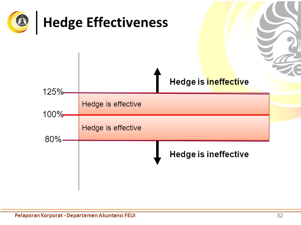 32 Pelaporan Korporat - Departemen Akuntansi FEUI Hedge Effectiveness 125% 100% 80% Hedge is effective Hedge is ineffective