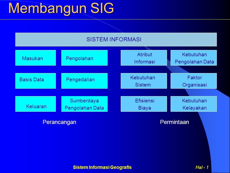 Sistem Informasi Geografis Hal - 1 SISTEM INFORMASI Perancangan Atribut Informasi Kebutuhan Sistem Efisiensi Biaya Kebutuhan Pengolahan Data Faktor Organisasi Kebutuhan Kelayakan MasukanPengolahan Basis DataPengedalian Sumberdaya Pengolahan Data Keluaran Permintaan Membangun SIG