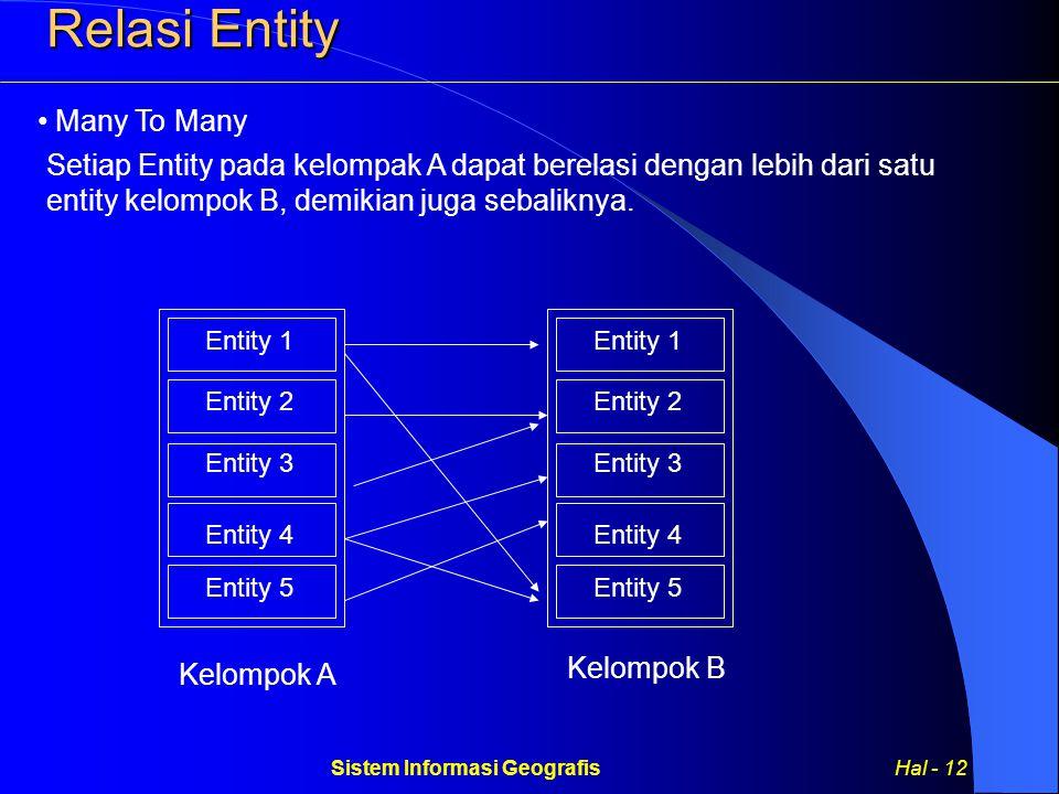 Sistem Informasi Geografis Hal - 12 Many To Many Setiap Entity pada kelompak A dapat berelasi dengan lebih dari satu entity kelompok B, demikian juga sebaliknya.