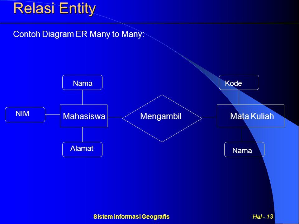 Sistem Informasi Geografis Hal - 13 Relasi Entity Contoh Diagram ER Many to Many: MahasiswaMata Kuliah Nama NIM Alamat Kode Mengambil Nama